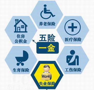 北京市工伤险项目及标准